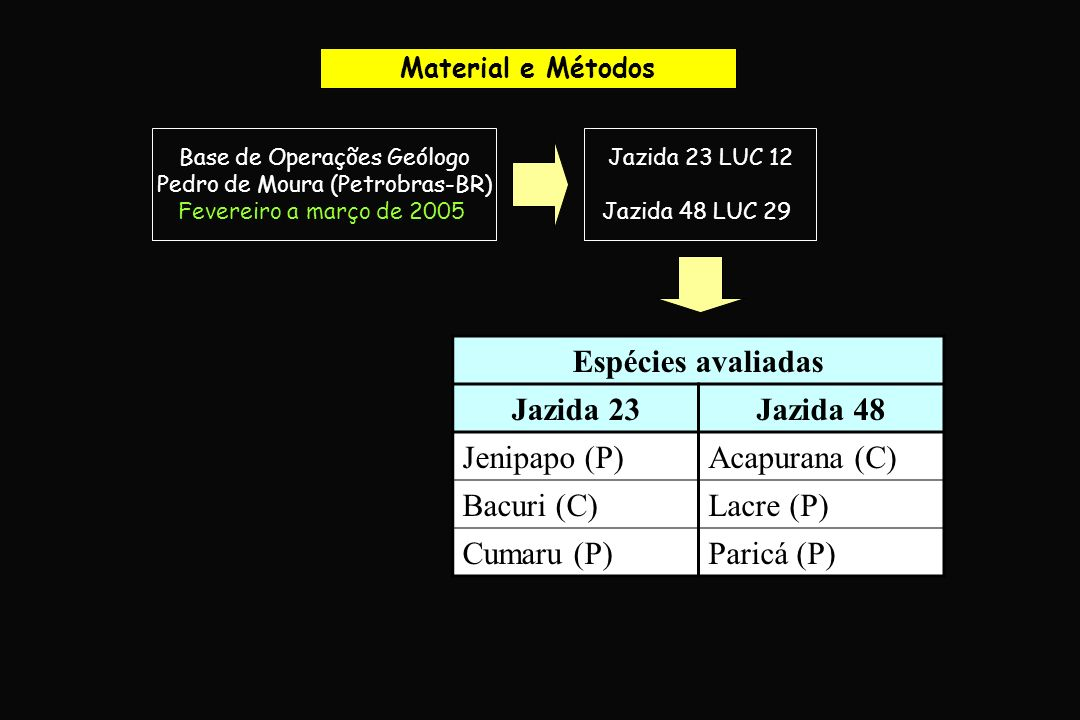 Espécies avaliadas Jazida 23 Jazida 48
