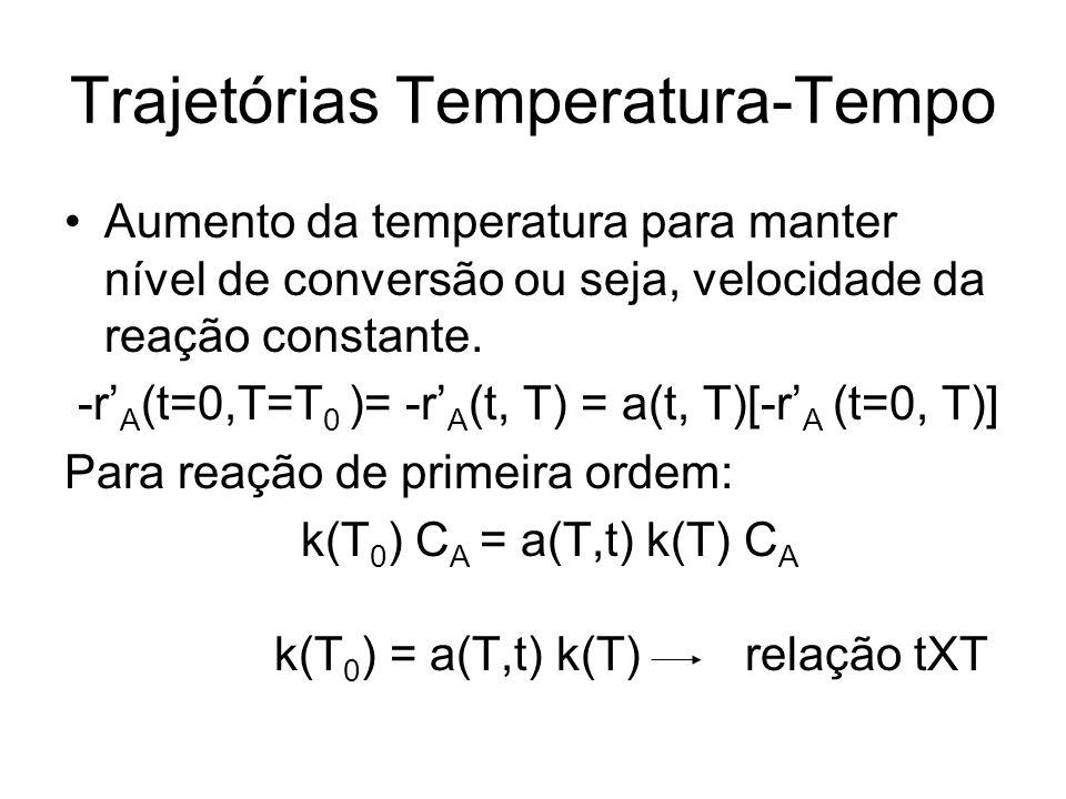Trajetórias Temperatura-Tempo
