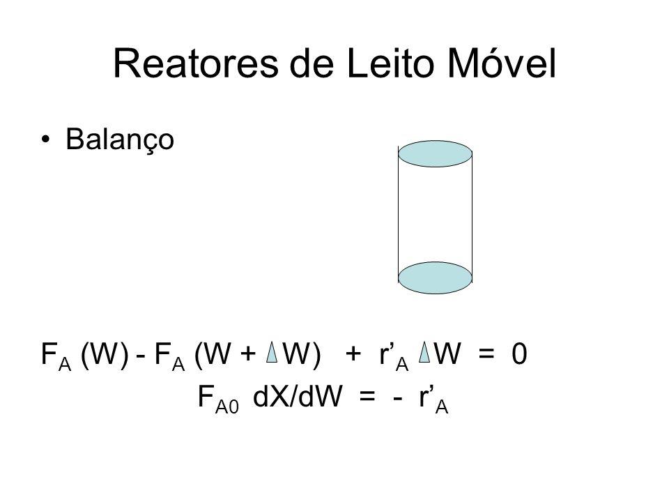 Reatores de Leito Móvel