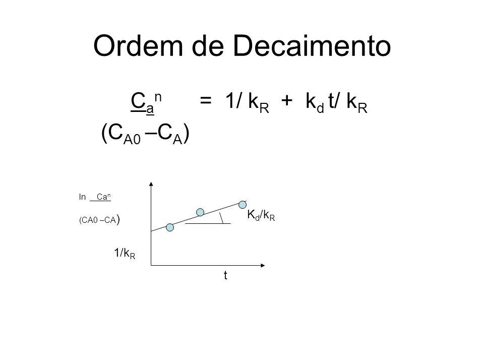Ordem de Decaimento Can = 1/ kR + kd t/ kR (CA0 –CA) Kd/kR 1/kR t