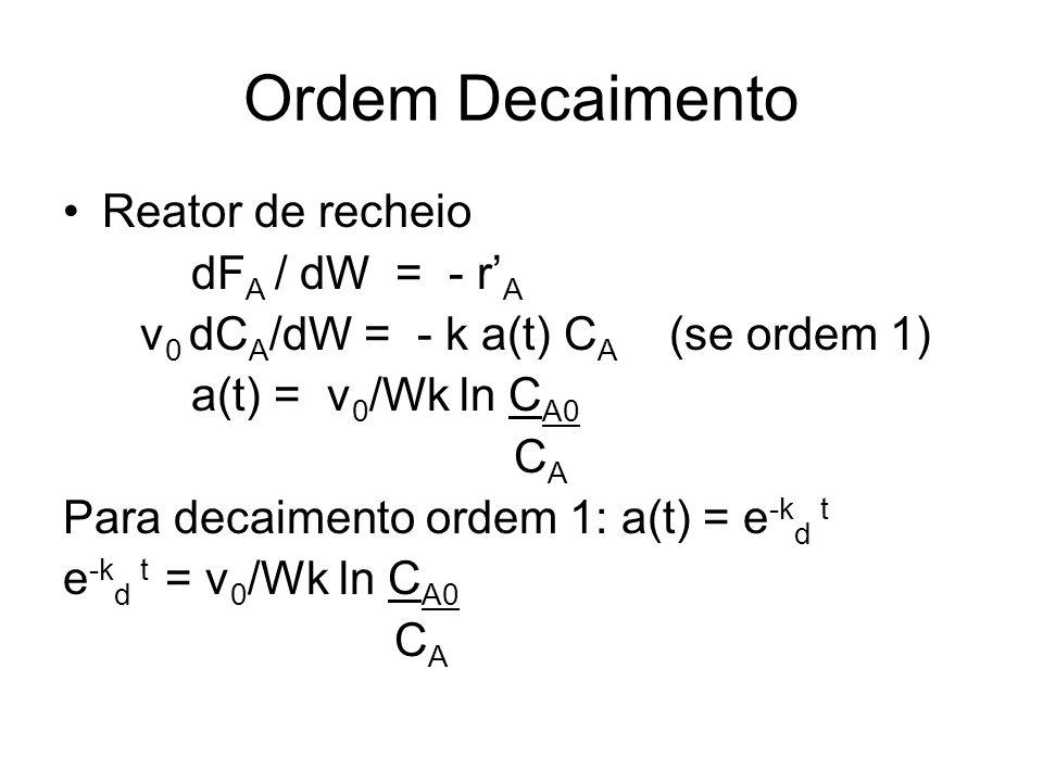 Ordem Decaimento Reator de recheio dFA / dW = - r'A