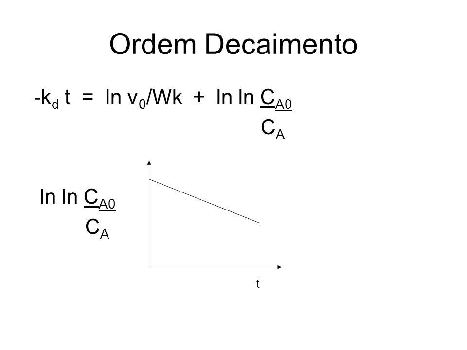 Ordem Decaimento -kd t = ln v0/Wk + ln ln CA0 CA ln ln CA0 t