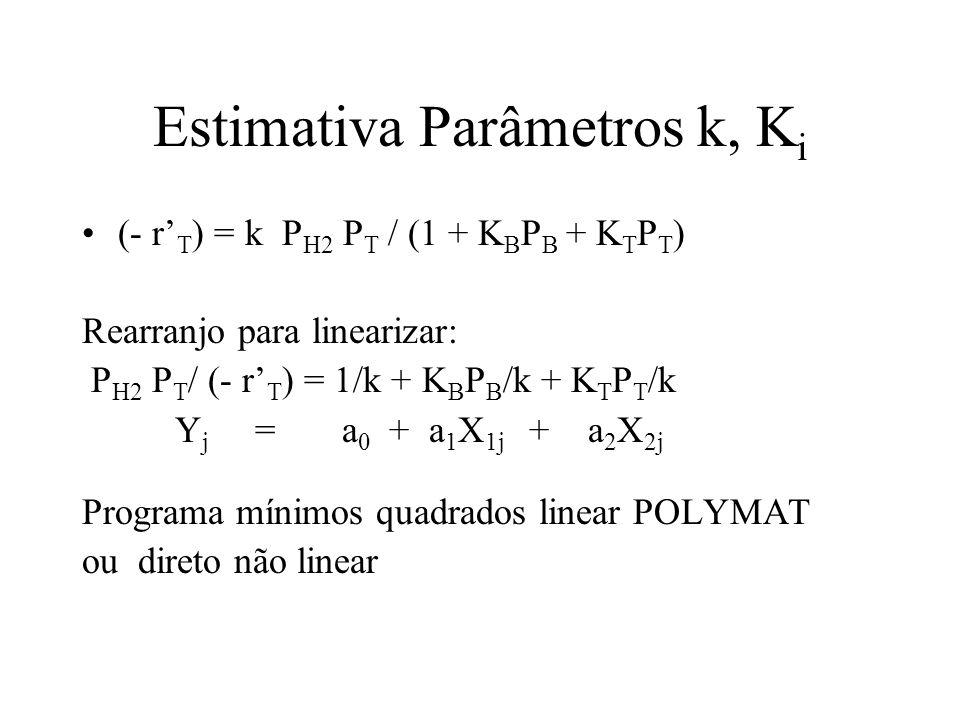 Estimativa Parâmetros k, Ki