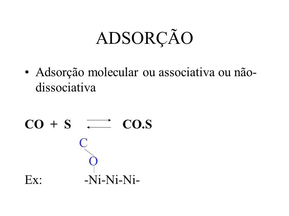 ADSORÇÃO Adsorção molecular ou associativa ou não-dissociativa