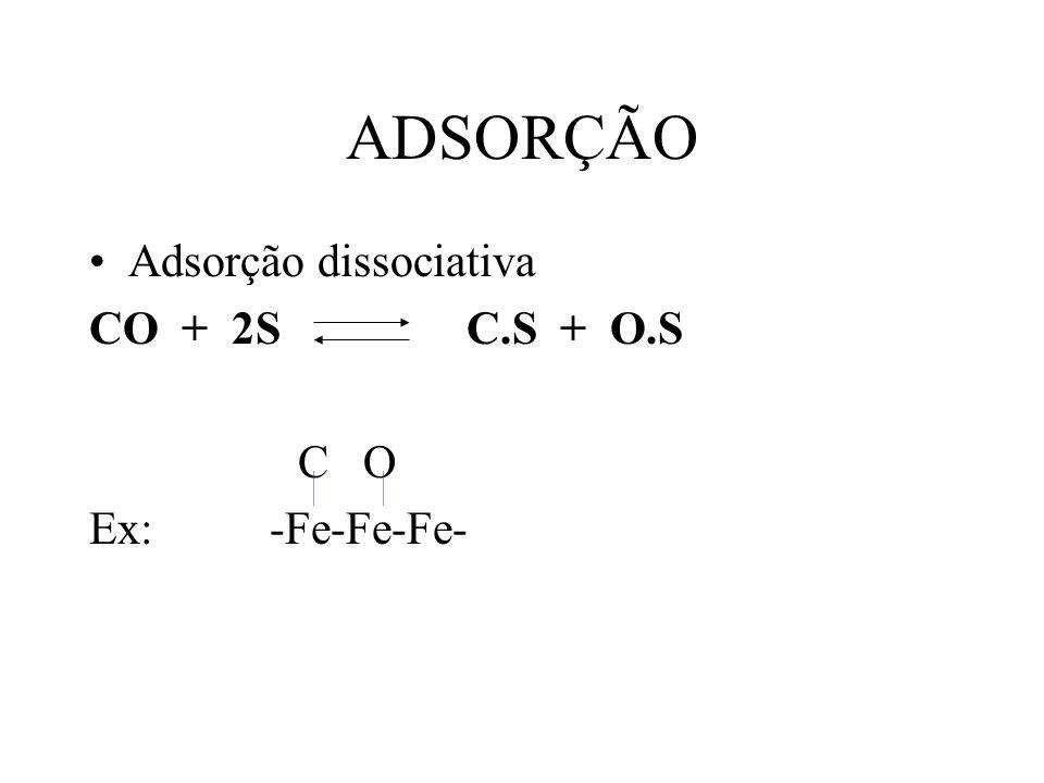 ADSORÇÃO Adsorção dissociativa CO + 2S C.S + O.S C O Ex: -Fe-Fe-Fe-
