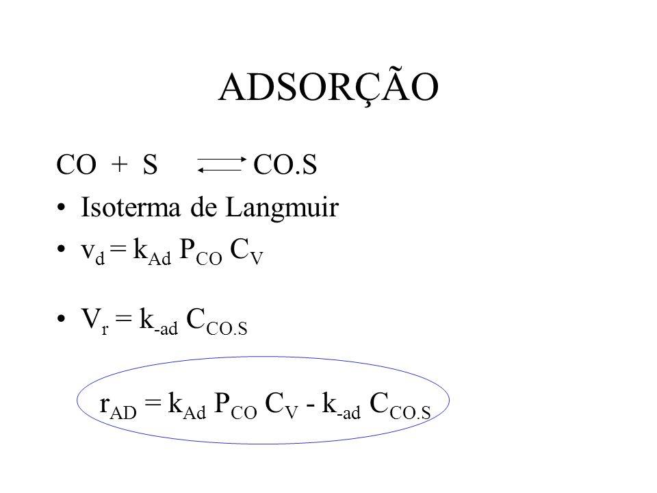 ADSORÇÃO CO + S CO.S Isoterma de Langmuir vd = kAd PCO CV