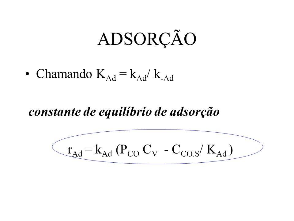 ADSORÇÃO Chamando KAd = kAd/ k-Ad constante de equilíbrio de adsorção