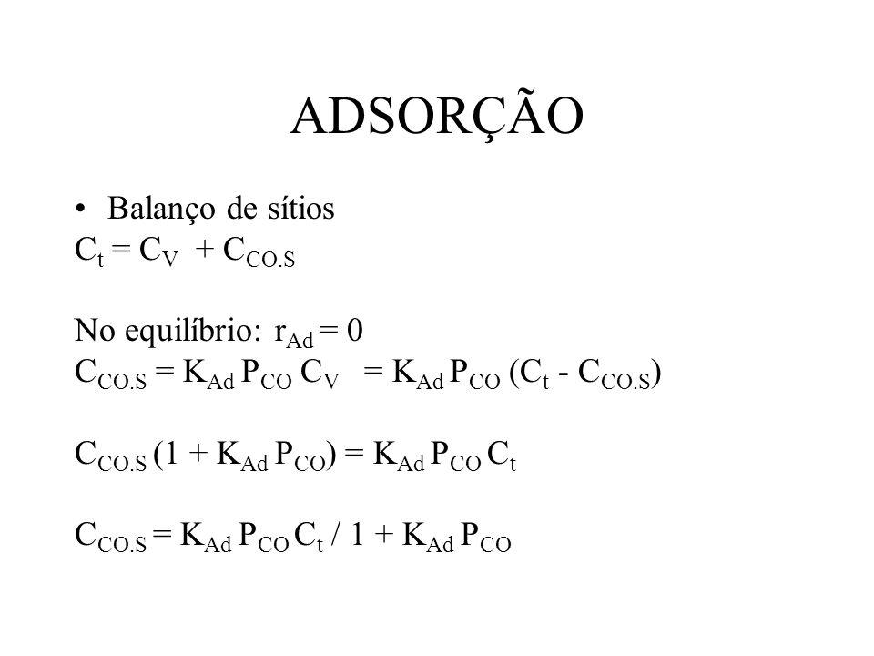 ADSORÇÃO Balanço de sítios Ct = CV + CCO.S No equilíbrio: rAd = 0