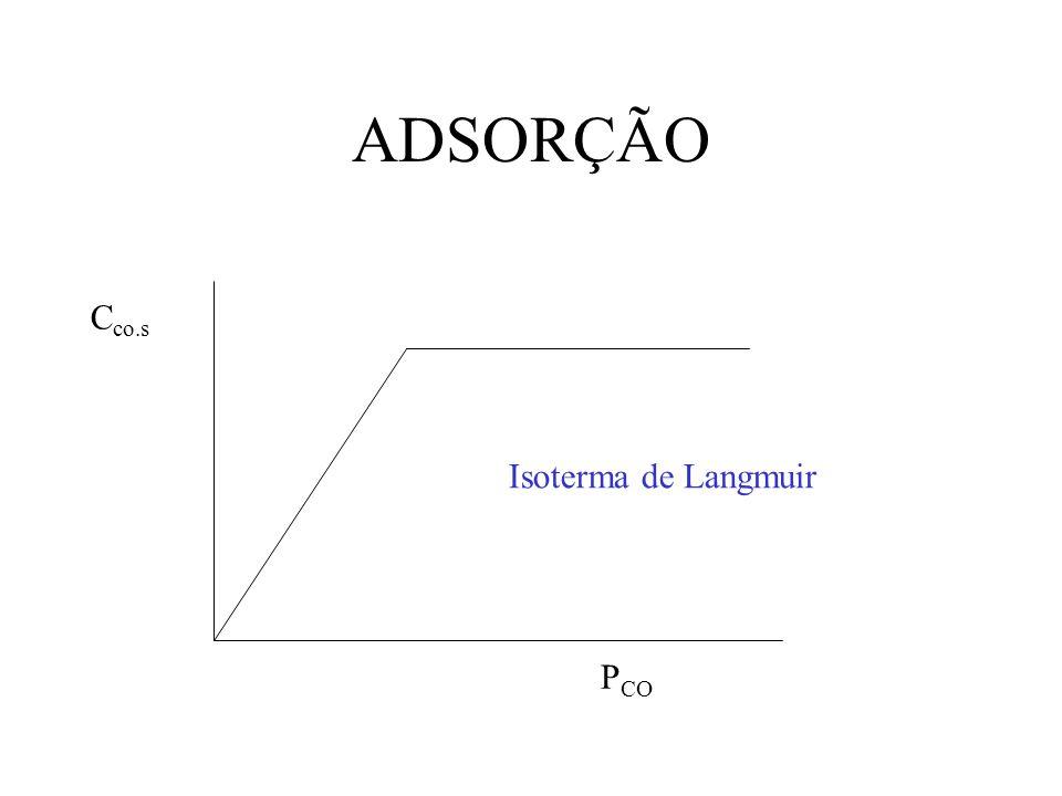 ADSORÇÃO Cco.s Isoterma de Langmuir PCO