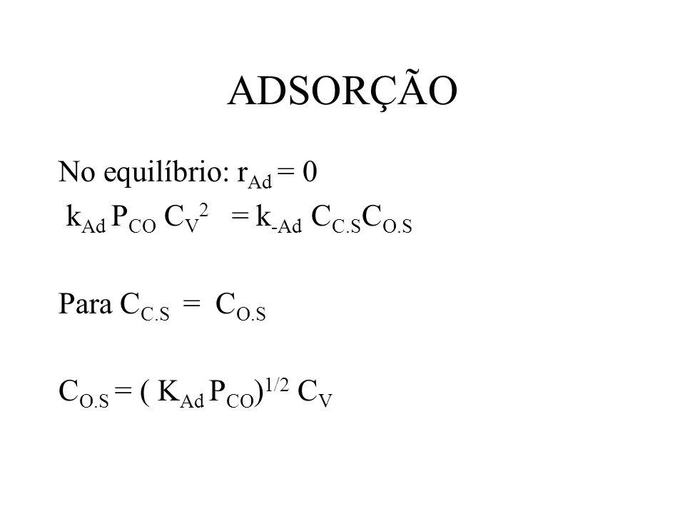 ADSORÇÃO No equilíbrio: rAd = 0 kAd PCO CV2 = k-Ad CC.SCO.S