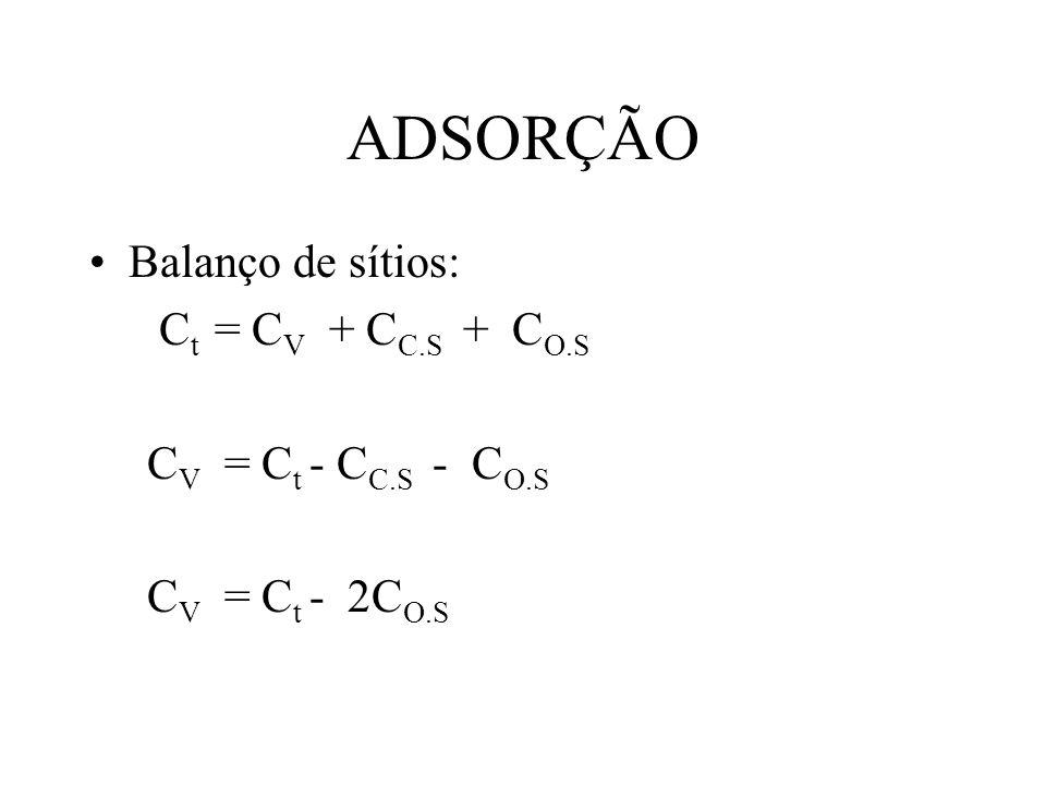 ADSORÇÃO Balanço de sítios: Ct = CV + CC.S + CO.S