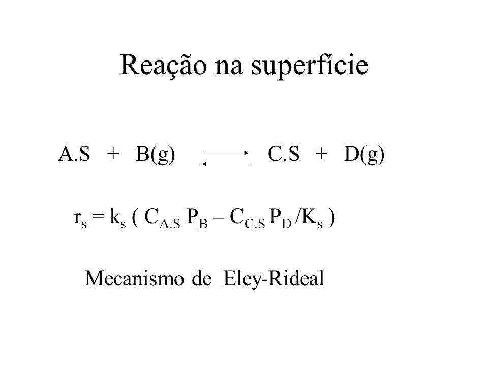 Reação na superfície A.S + B(g) C.S + D(g)
