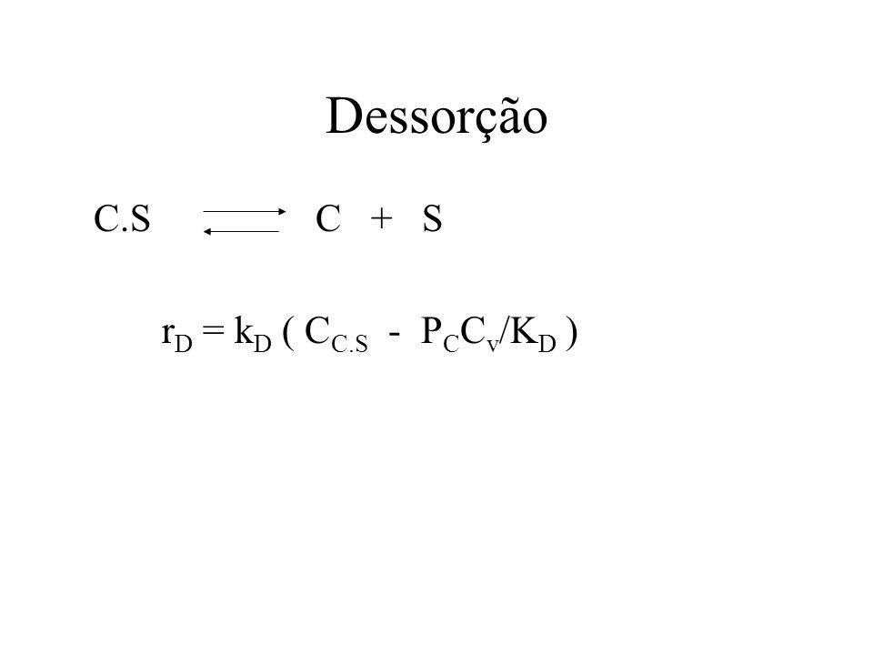 Dessorção C.S C + S rD = kD ( CC.S - PCCv/KD )