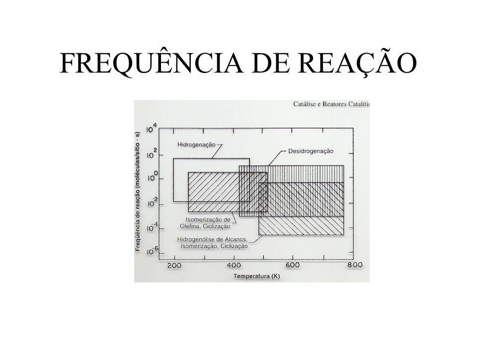 FREQUÊNCIA DE REAÇÃO