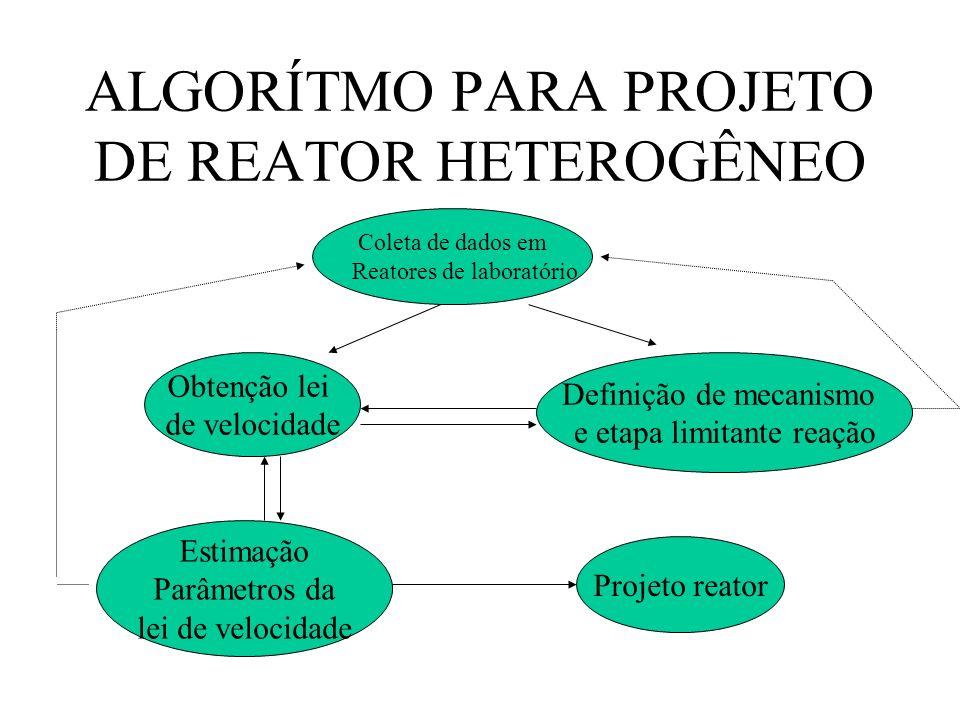 ALGORÍTMO PARA PROJETO DE REATOR HETEROGÊNEO