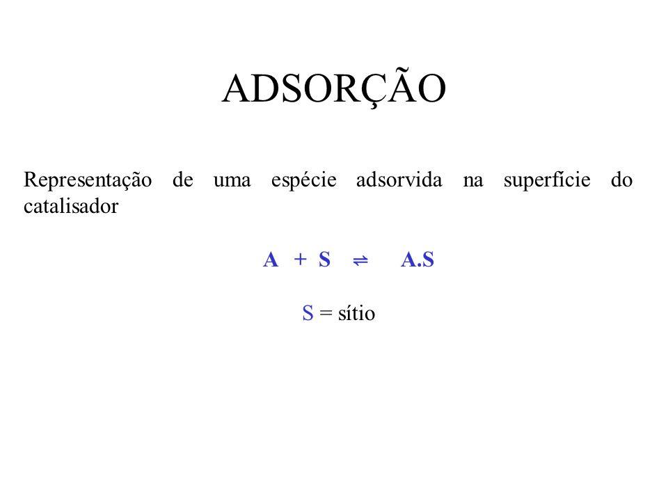 ADSORÇÃO Representação de uma espécie adsorvida na superfície do catalisador. A + S ⇌ A.S.