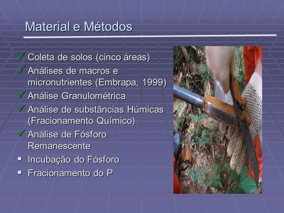 Material e Métodos Coleta de solos (cinco áreas)
