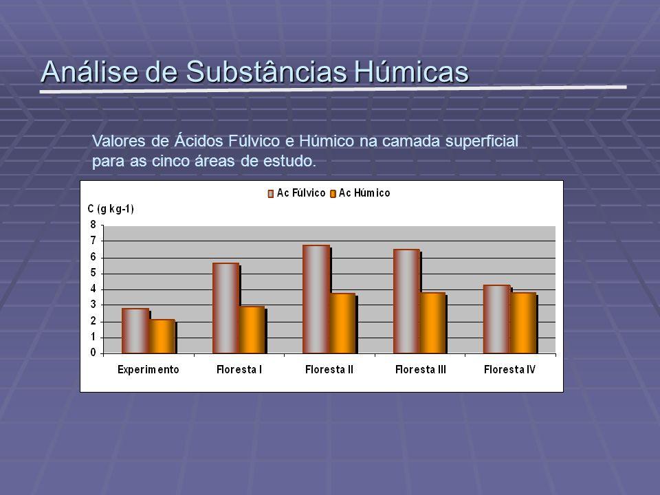 Análise de Substâncias Húmicas