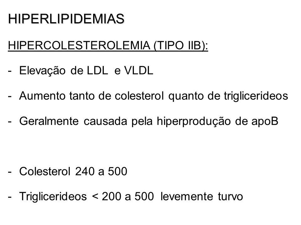 HIPERLIPIDEMIAS HIPERCOLESTEROLEMIA (TIPO IIB): Elevação de LDL e VLDL
