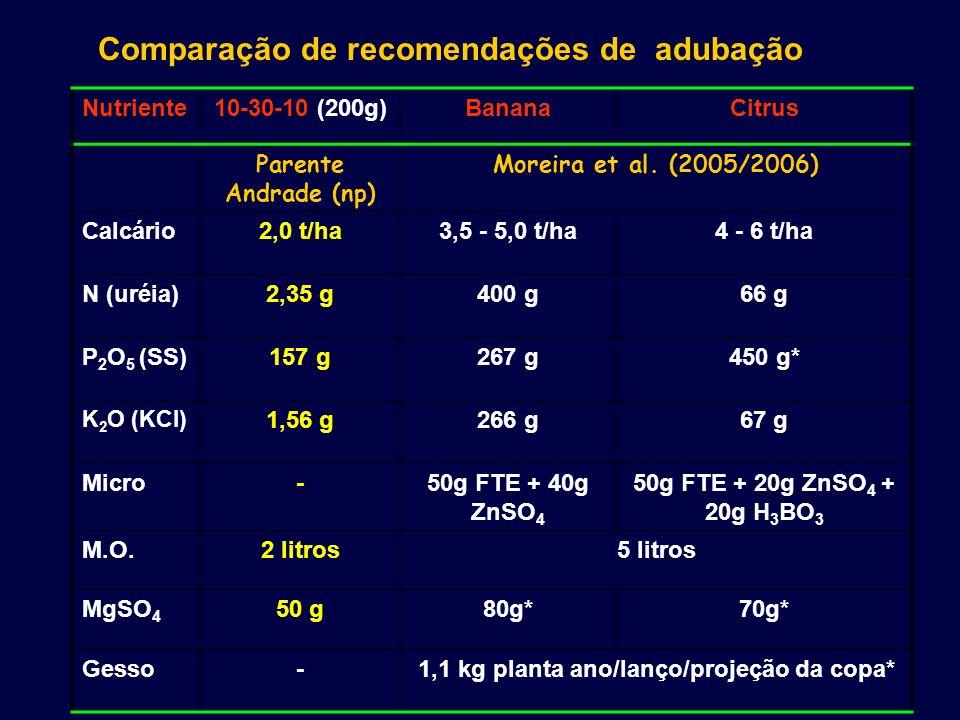 1,1 kg planta ano/lanço/projeção da copa*