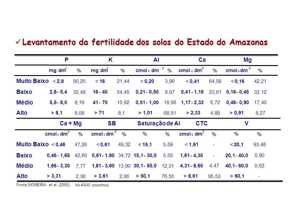 Levantamento da fertilidade dos solos do Estado do Amazonas