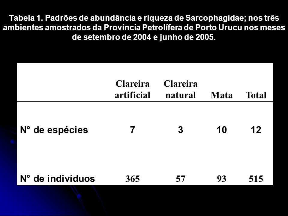 Clareira artificial natural Mata Total N° de espécies