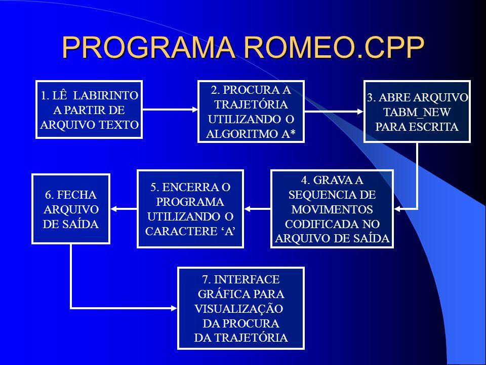 PROGRAMA ROMEO.CPP 2. PROCURA A 1. LÊ LABIRINTO 3. ABRE ARQUIVO