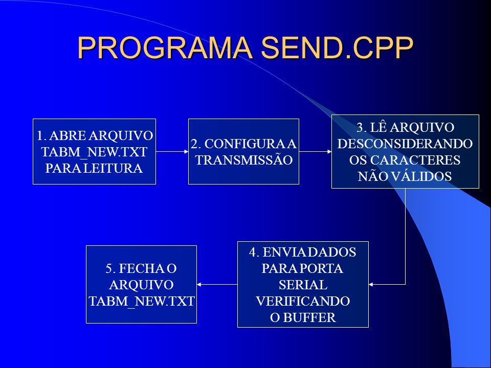 PROGRAMA SEND.CPP 3. LÊ ARQUIVO 1. ABRE ARQUIVO DESCONSIDERANDO