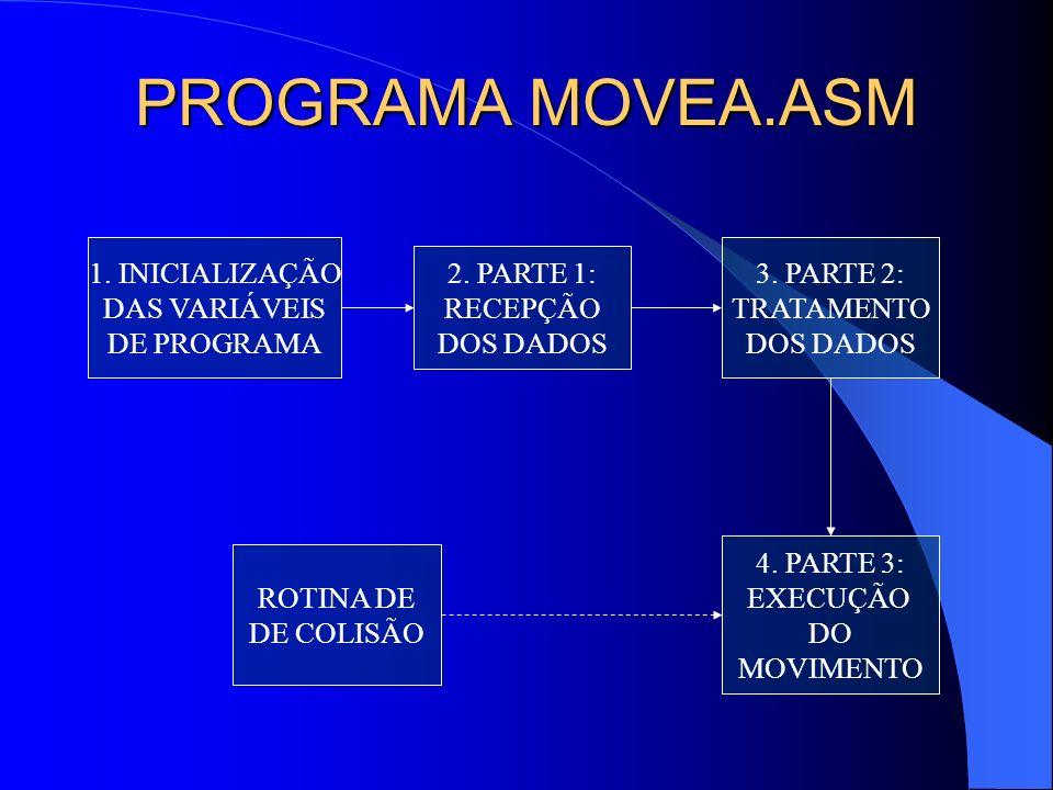 PROGRAMA MOVEA.ASM 1. INICIALIZAÇÃO DAS VARIÁVEIS DE PROGRAMA