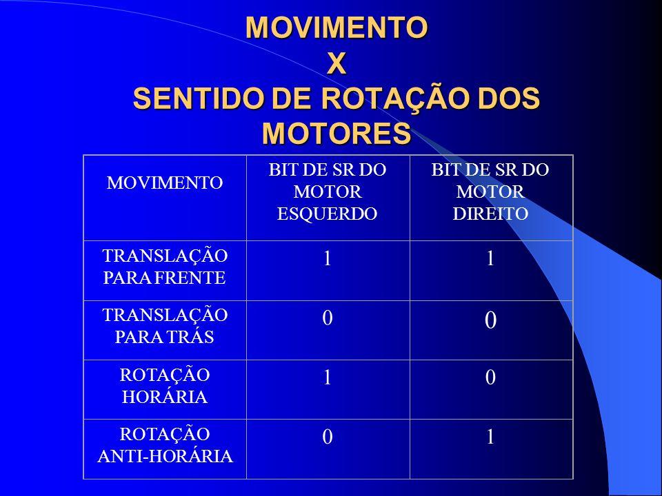 MOVIMENTO X SENTIDO DE ROTAÇÃO DOS MOTORES