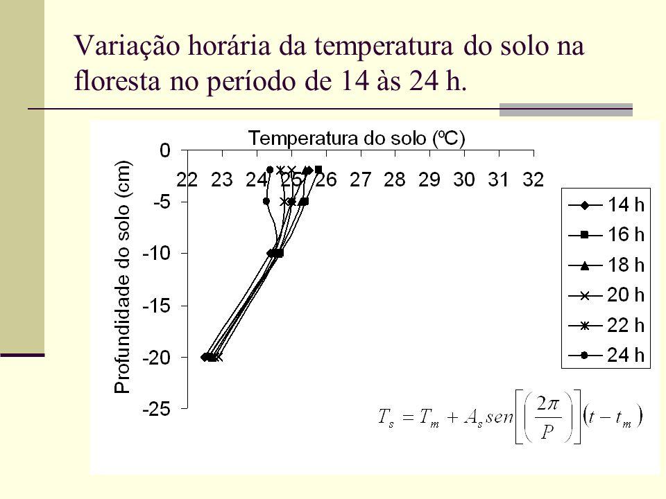 Variação horária da temperatura do solo na floresta no período de 14 às 24 h.