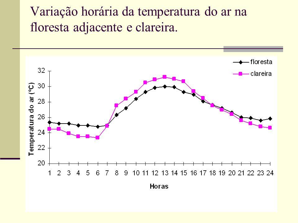 Variação horária da temperatura do ar na floresta adjacente e clareira.