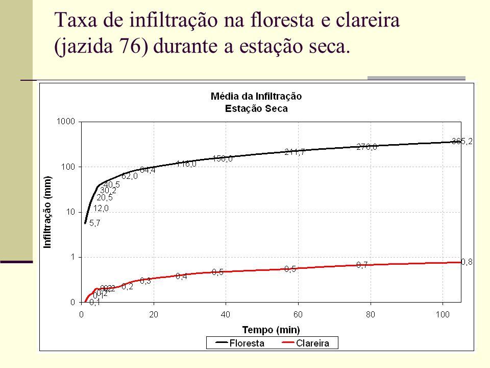 Taxa de infiltração na floresta e clareira (jazida 76) durante a estação seca.
