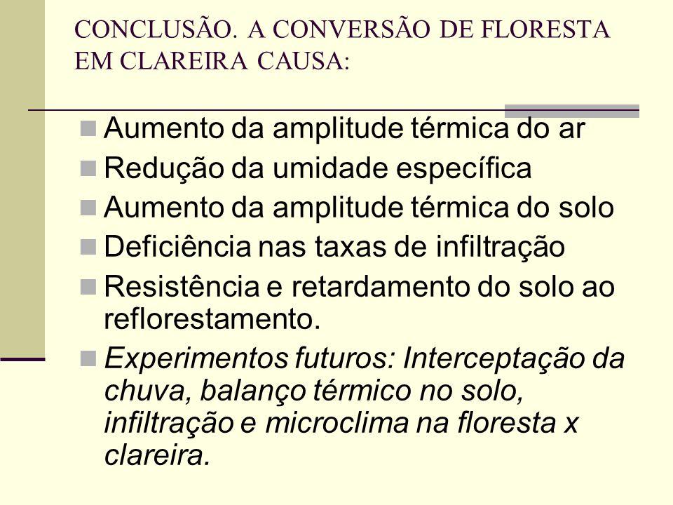 CONCLUSÃO. A CONVERSÃO DE FLORESTA EM CLAREIRA CAUSA: