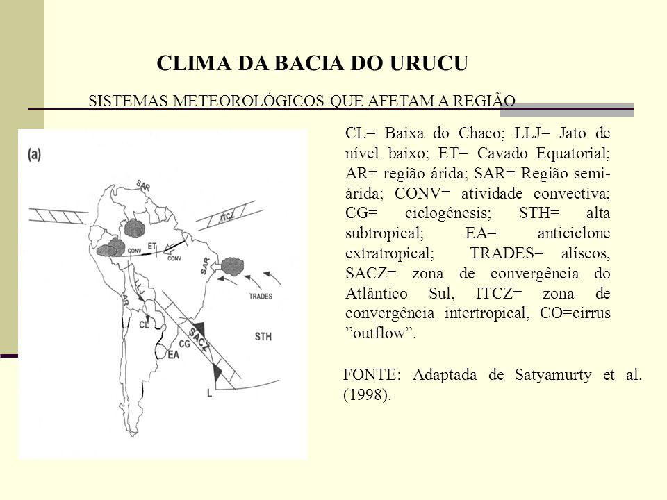 CLIMA DA BACIA DO URUCU SISTEMAS METEOROLÓGICOS QUE AFETAM A REGIÃO