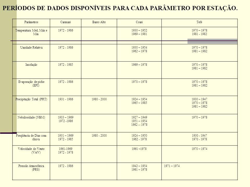 PERÍODOS DE DADOS DISPONÍVEIS PARA CADA PARÂMETRO POR ESTAÇÃO.