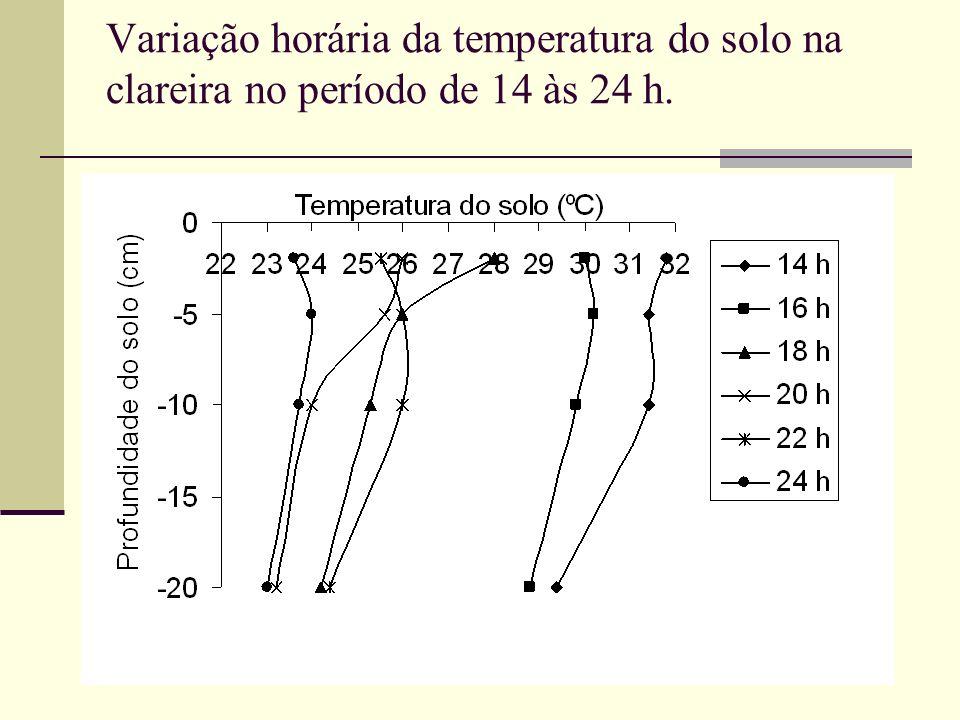 Variação horária da temperatura do solo na clareira no período de 14 às 24 h.