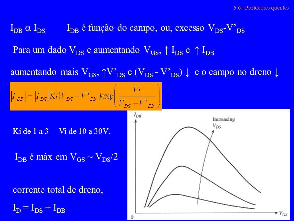 IDB é função do campo, ou, excesso VDS-V'DS
