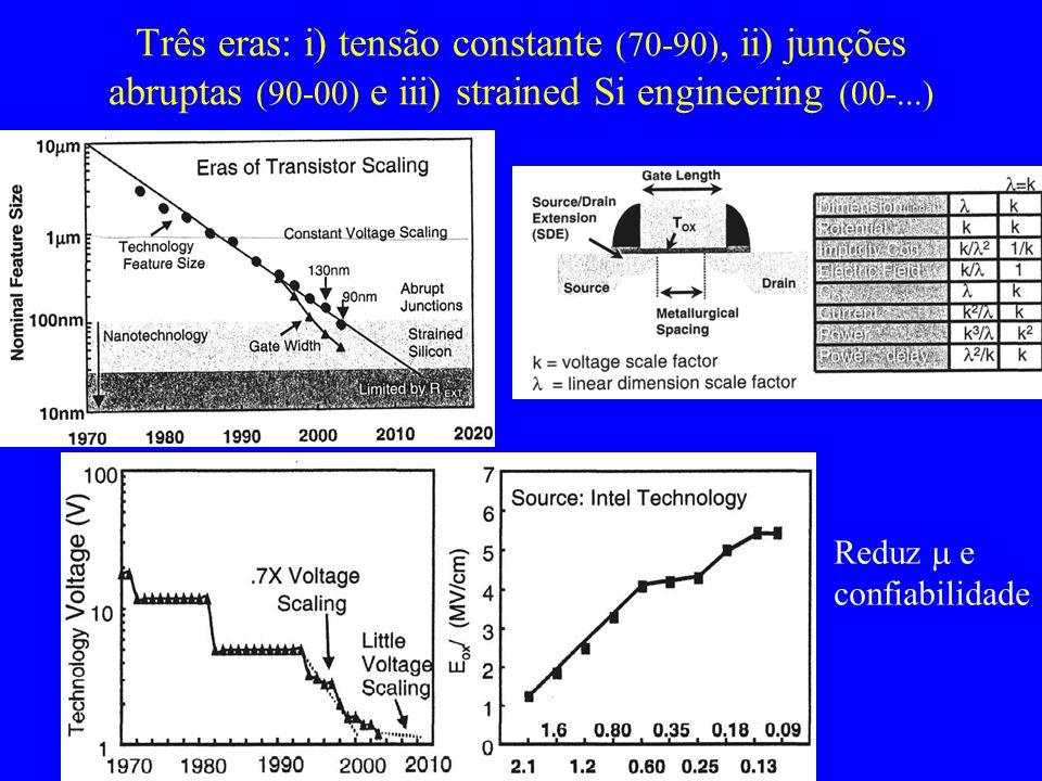 Três eras: i) tensão constante (70-90), ii) junções abruptas (90-00) e iii) strained Si engineering (00-...)