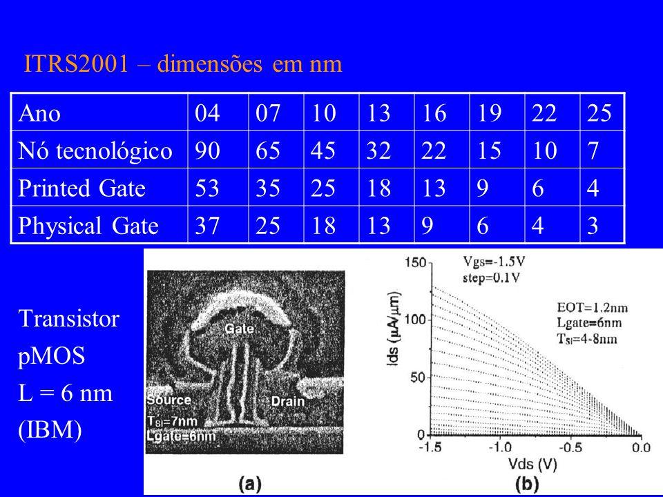 ITRS2001 – dimensões em nm Ano. 04. 07. 10. 13. 16. 19. 22. 25. Nó tecnológico. 90. 65. 45.