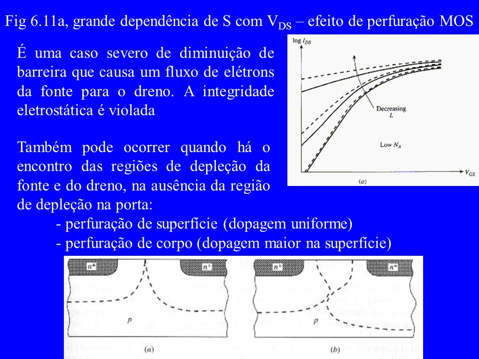 Fig 6.11a, grande dependência de S com VDS – efeito de perfuração MOS