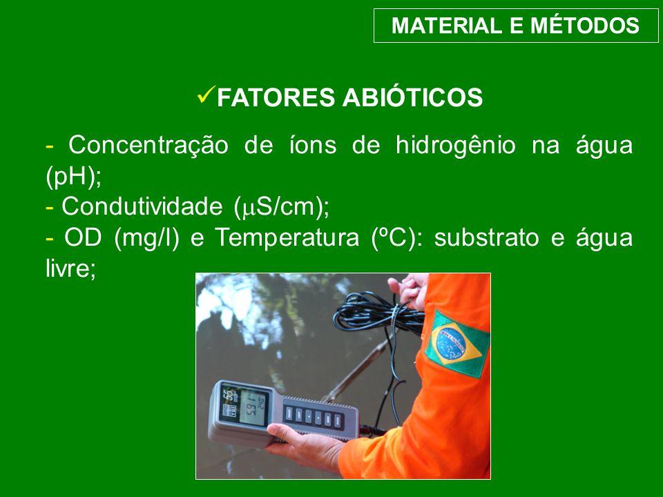 FATORES ABIÓTICOS - Concentração de íons de hidrogênio na água (pH);