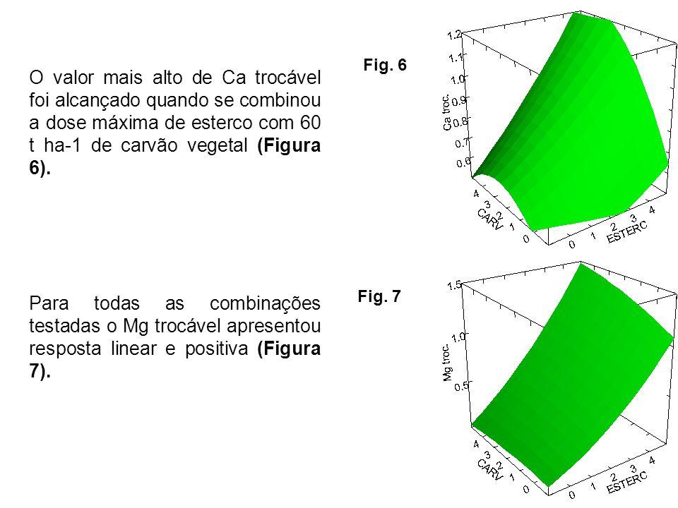 O valor mais alto de Ca trocável foi alcançado quando se combinou a dose máxima de esterco com 60 t ha-1 de carvão vegetal (Figura 6).