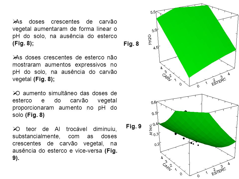 As doses crescentes de carvão vegetal aumentaram de forma linear o pH do solo, na ausência do esterco (Fig. 8);