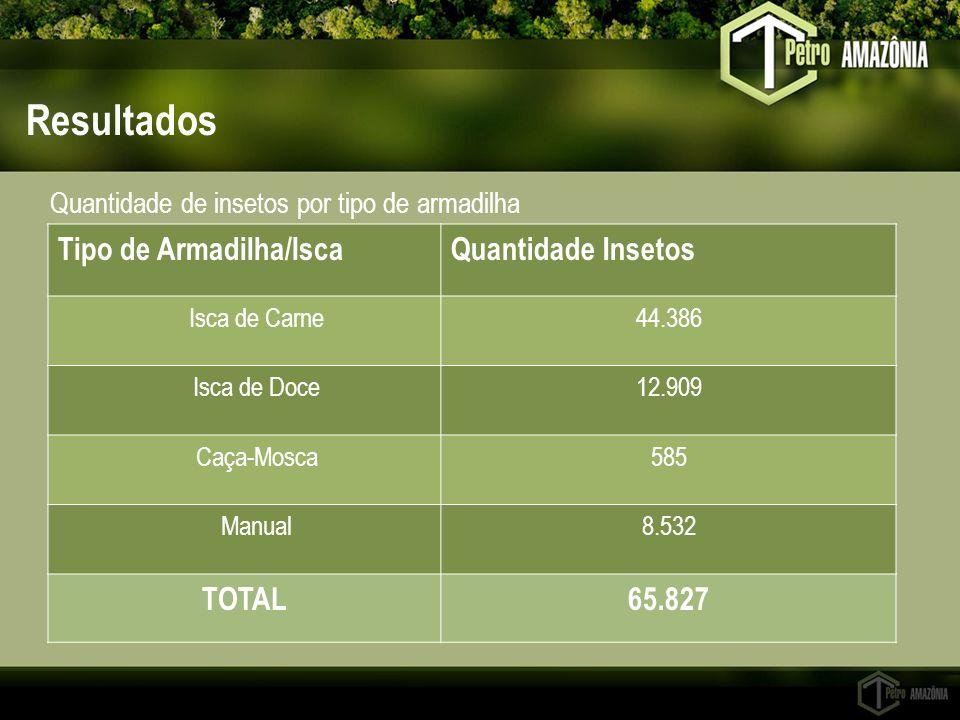 Resultados Tipo de Armadilha/Isca Quantidade Insetos TOTAL 65.827