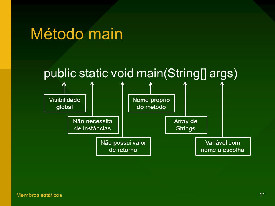 Método main public static void main(String[] args) Visibilidade global