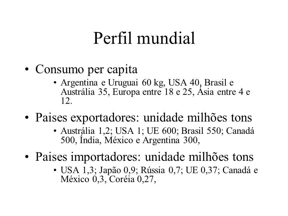 Perfil mundial Consumo per capita