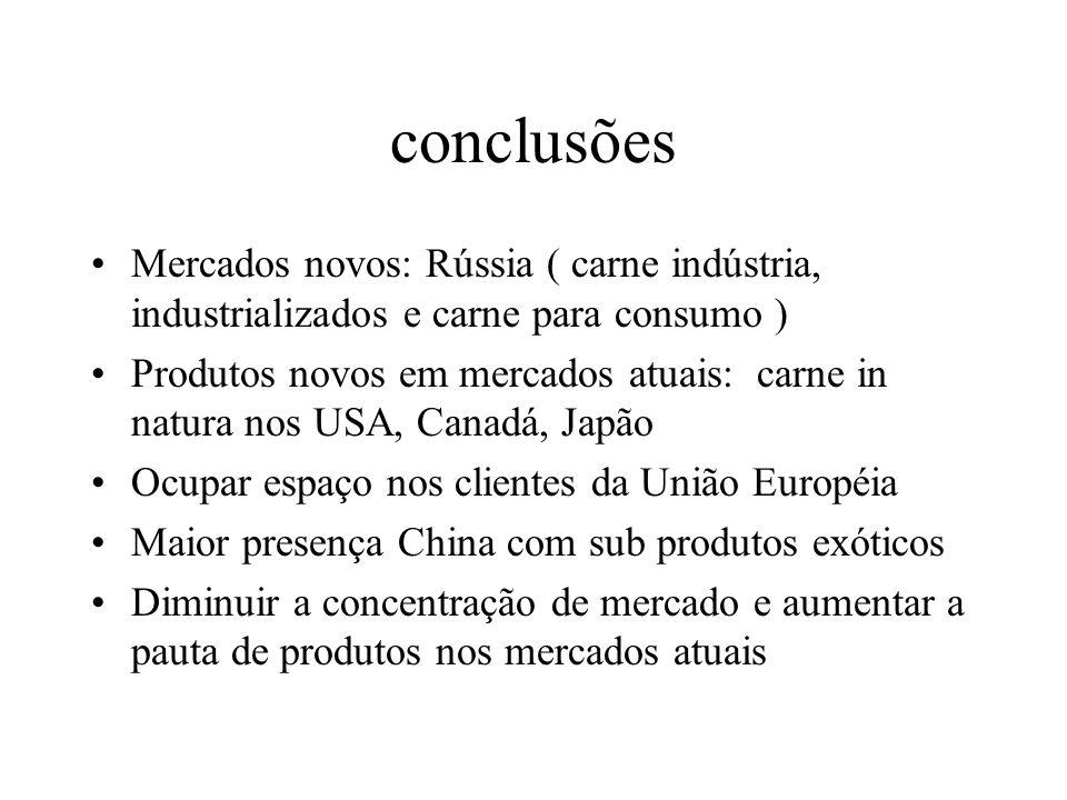 conclusões Mercados novos: Rússia ( carne indústria, industrializados e carne para consumo )