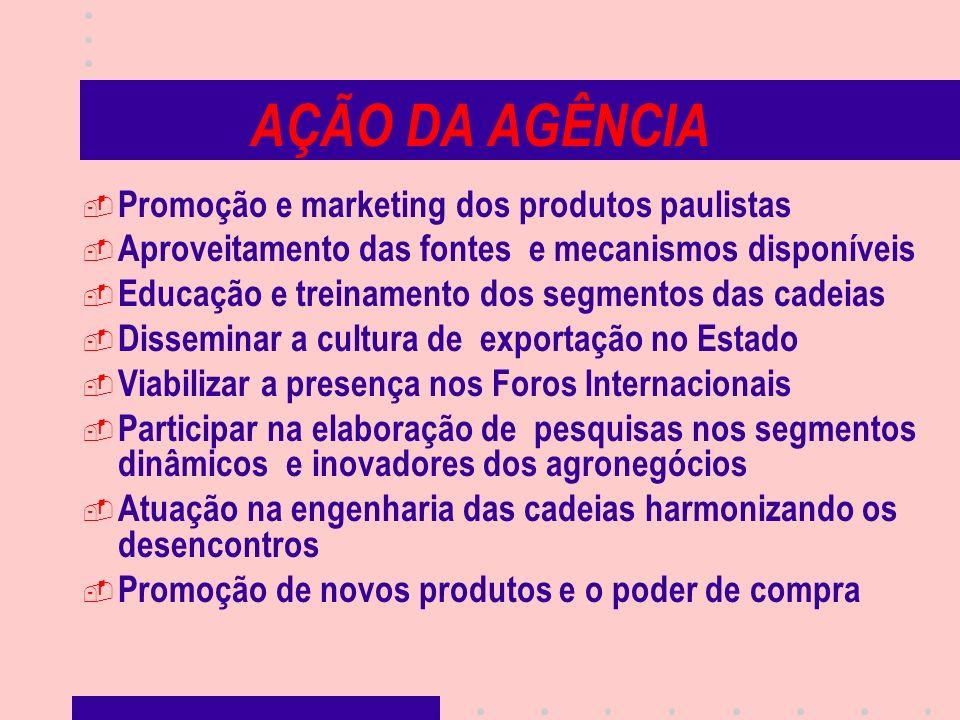 AÇÃO DA AGÊNCIA Promoção e marketing dos produtos paulistas