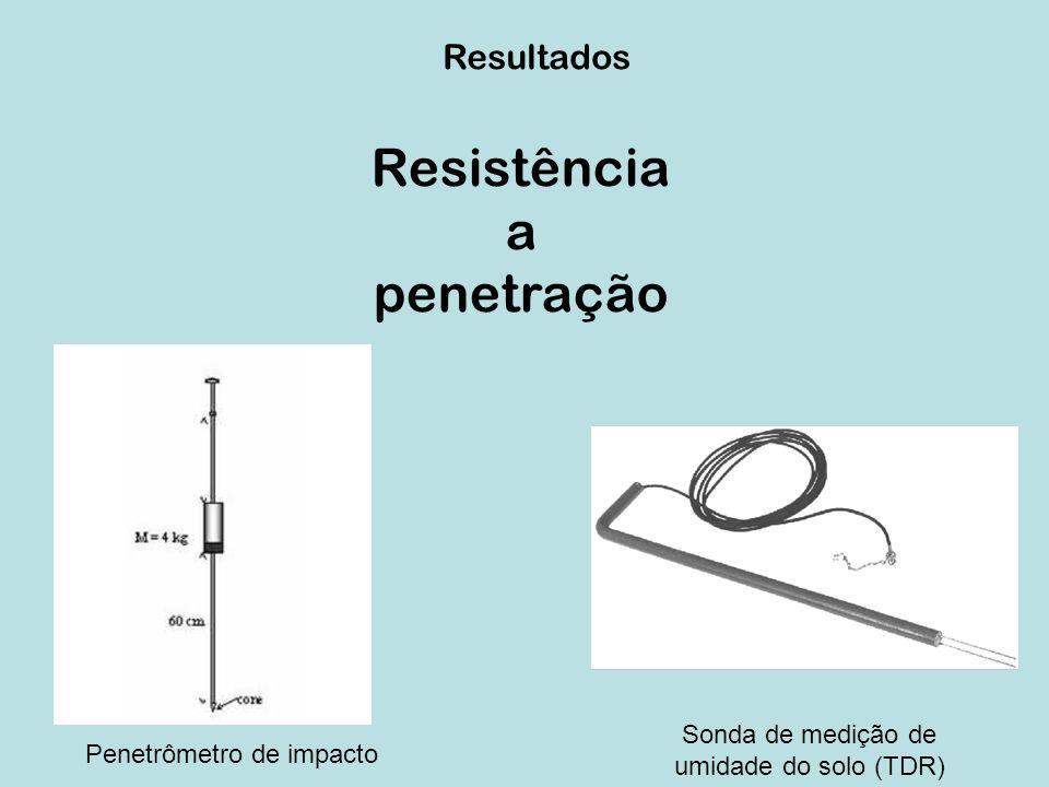 Resistência a penetração Resultados